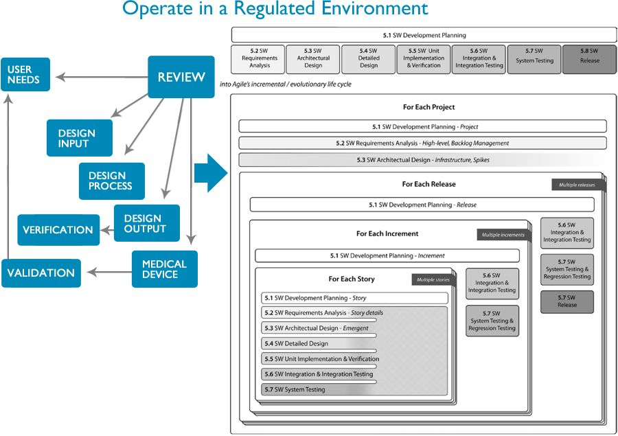 Agile in a Regulated Environment